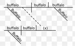Sentences - Buffalo Buffalo Buffalo Buffalo Buffalo Buffalo Buffalo Buffalo Sentence Diagram Language Sentence Word PNG