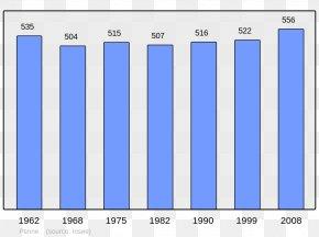 Population - Chinese Wikipedia Lohr Wikimedia Foundation Wikimedia Commons PNG