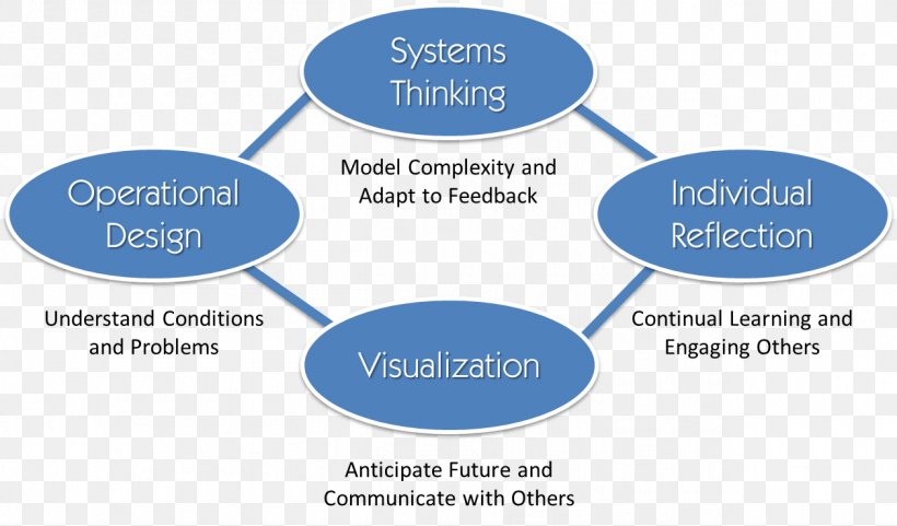 Systems Theory Organization Mental Math In The Primary Grades Information, PNG, 1258x739px, Systems Theory, Area, Brand, Communication, Complexity Download Free