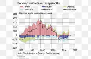 Swedishspeaking Population Of Finland - Economy Of Finland University Of Oulu Business Cycle Economic Growth PNG