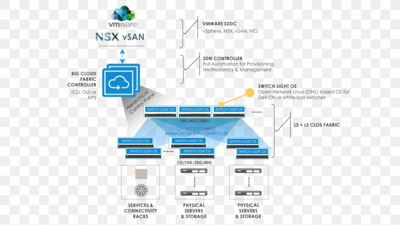 Software Defined Data Center Vsan Computer Network Software Defined Networking Storage Area Network Png 1200x675px Softwaredefined