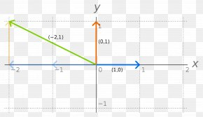 Graph - Vector Space Basis Linear Algebra Linear Combination Linear Span PNG
