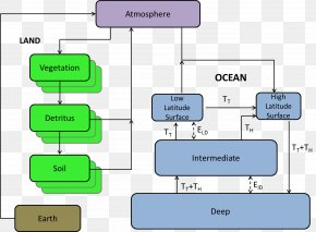 Vector Class In Java - Oceanic Carbon Cycle Oceanic Carbon Cycle Atmosphere Of Earth Thermohaline Circulation PNG