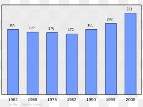 Population - Wikipedia Arcens Balham Aubigny-aux-Kaisnes Barcus PNG