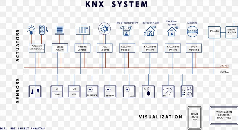 Knx Lighting Control Wiring Diagram