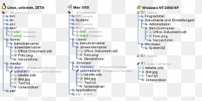 Linux - File System Directory Structure Computer File Hierarchy PNG