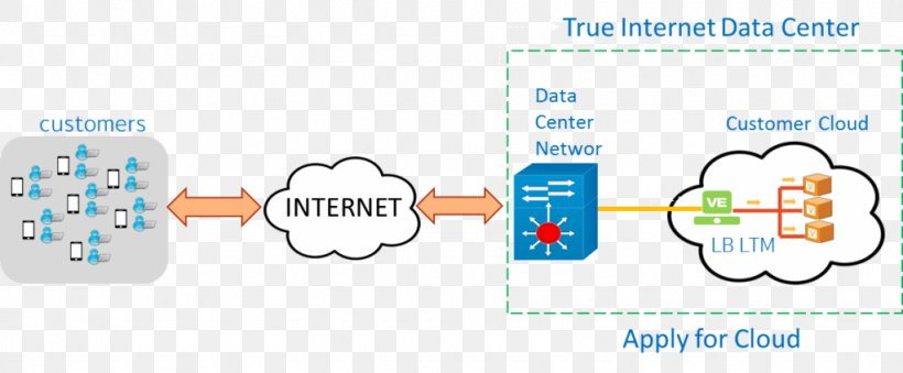 User Software As A Service Availability Data Center Png 1024x424px User Area Availability Blue Brand Download