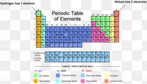Symbol - Periodic Table Chemical Element Group Chemistry Electron Configuration PNG