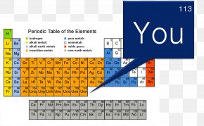New Elements - Periodic Table Group Chemistry Chemical Element Periodic Trends PNG