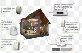 Home Automation - Home Automation Kits System PNG