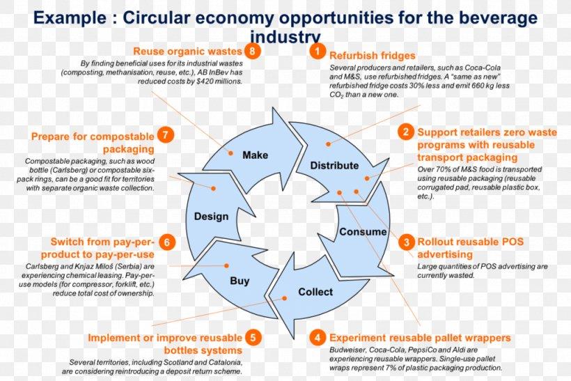 Circular Economy The Blue Economy Business Model Organization Png 1024x684px Circular Economy Area Blue Economy Business