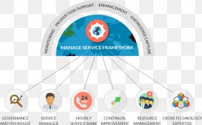 Managed Services - Managed Services Software Framework Technical Support Information Technology Application Framework PNG