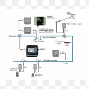 Nmea 2000 - GPS Navigation Systems Wiring Diagram Ring Circuit Electrical Wires & Cable PNG