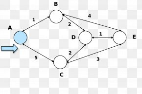 Dijkstra's Algorithm Open Shortest Path First Routing PNG