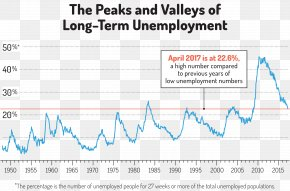 United States - Unemployment In The United States Unemployment In The United States Résumé Job PNG