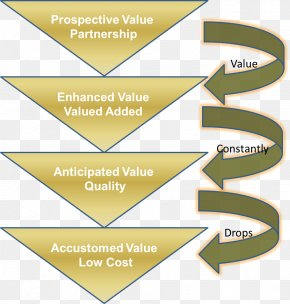 Business - Customer Value Proposition Business Marketing PNG
