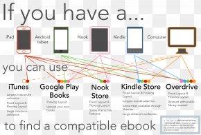 Step Flow Chart - Electronic Publishing E-book Amazon.com PNG