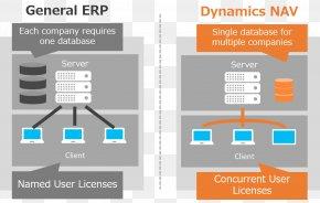 Microsoft - Microsoft Dynamics NAV Diagram Microsoft Dynamics AX Enterprise Resource Planning PNG
