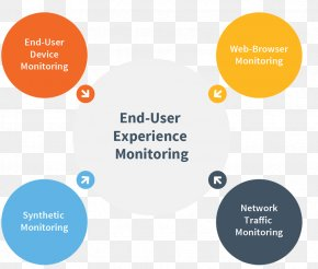 User Experience - Application Performance Management Network Monitoring End User PNG