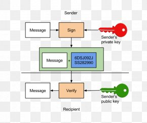 Key - Digital Signature Encryption S/MIME Symmetric-key Algorithm PNG
