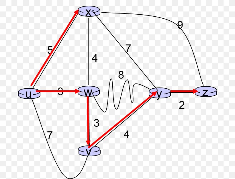Dijkstra's Algorithm Link-state Routing Protocol, PNG, 695x624px, Linkstate Routing Protocol, Algorithm, Area, Autonomous System, Computer Network Download Free