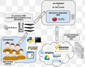Cloud Computing - Data Deduplication Cloud Computing Encryption Amazon Elastic File System Use Case PNG