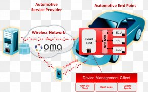 Android - Over-the-air Programming FOTA Firmware Computer Software Mobile Phones PNG