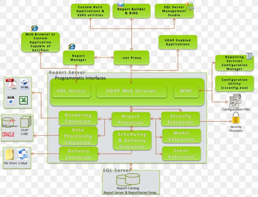 sql server 2008 database architecture diagram diagram sql server reporting services architecture microsoft sql  diagram sql server reporting services