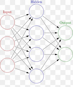 Radial Vector - Artificial Neural Network Biological Neural Network Machine Learning Neuron Artificial Intelligence PNG
