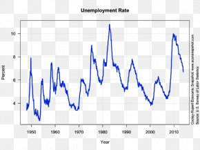 United States - Unemployment In The United States Unemployment In The United States Bureau Of Labor Statistics Natural Rate Of Unemployment PNG