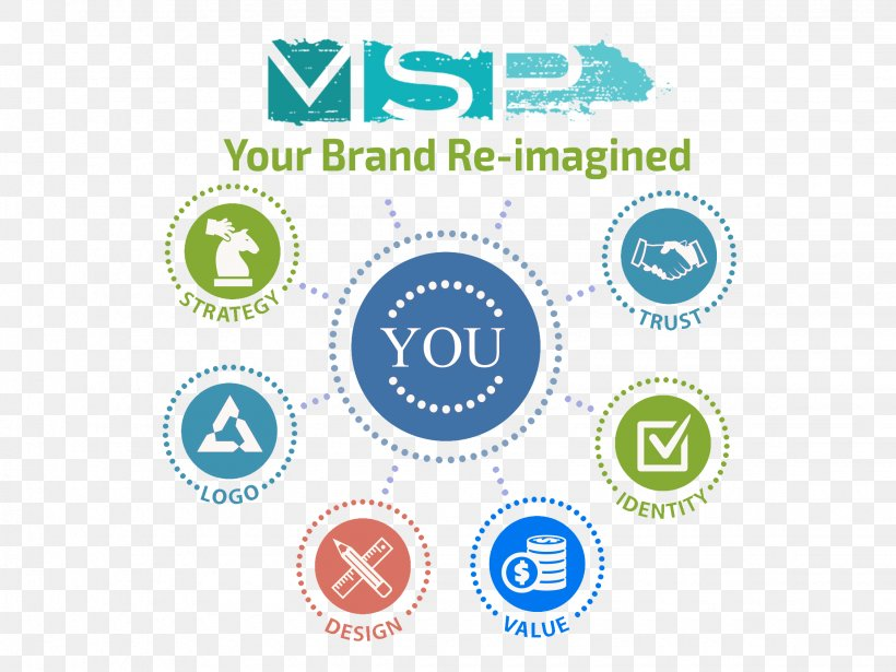 Brand Management Business Idea, PNG, 2250x1688px, Brand, Architectural Engineering, Area, Brand Awareness, Brand Management Download Free
