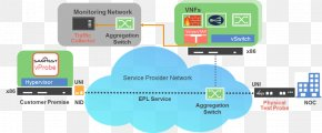 Network Monitoring - Network Function Virtualization Network Monitoring Computer Network Computer Software Network Traffic Measurement PNG