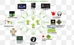 Android - Android Version History Operating Systems Mobile Operating System Mobile Phones PNG