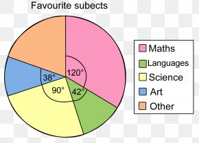 Pie Chart - Pie Chart Diagram Angle Empanadilla PNG