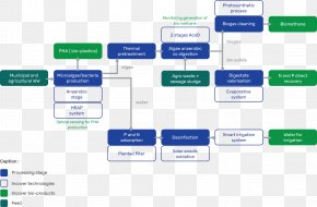 Water - Process Flow Diagram Sewage Treatment Anaerobic Digestion Flowchart PNG