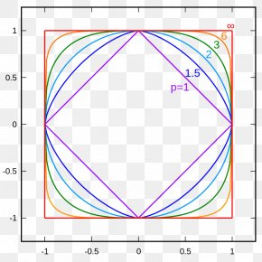 Euclidean Vector - Norm Unit Circle Mathematics Chebyshev Distance PNG