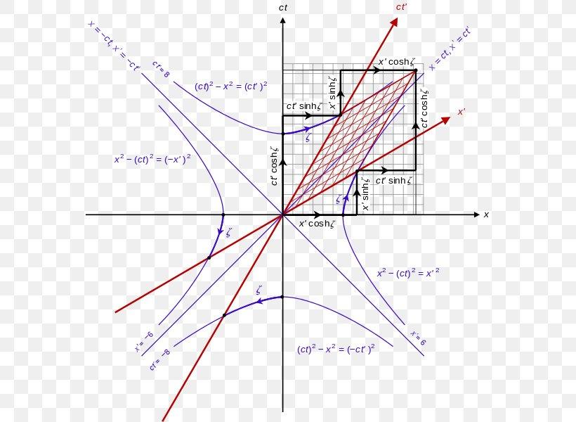 img.favpng.com/16/9/12/minkowski-diagram-point-lorentz-transformation-hyperbolic-function-spacetime-png-favpng-RXKJU9dLrf8WWdrazPEt8sFvu.jpg