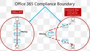 Tecnology - Microsoft Office 365 Spoofing Attack Email Spoofing Spear Phishing PNG