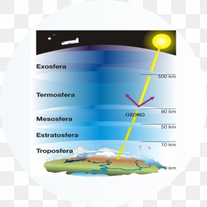 Earth - Atmosphere Of Earth Water Cycle Troposphere PNG