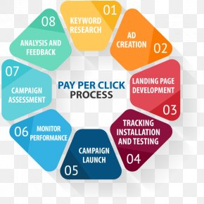 Pay Per Click - Pay-per-click Advertising Business Keyword Research Google AdWords PNG
