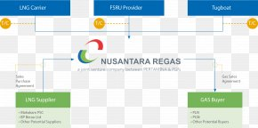Business - Nusantara Regas. PT Business Model Organization Joint-stock Company PNG