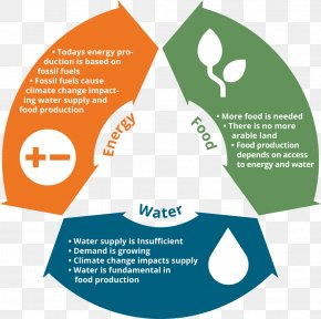 Fossil Fuel - Water, Energy And Food Security Nexus Fossil Fuel Water-energy Nexus PNG