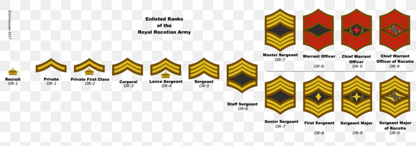United States Army Enlisted Rank Insignia Military Rank Private First Class, PNG, 1506x530px, Military Rank, Army, Army Officer, Brand, Corporal Download Free