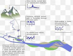 Basin Modelling - Process Flow Diagram Water Resources Kanta Cekung System PNG