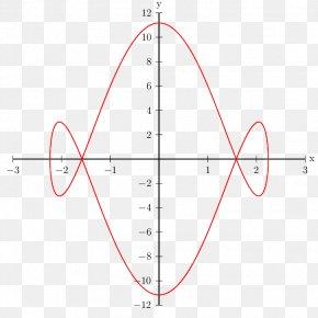 Circle - Unit Circle Sine Degree Trigonometric Functions Radian PNG