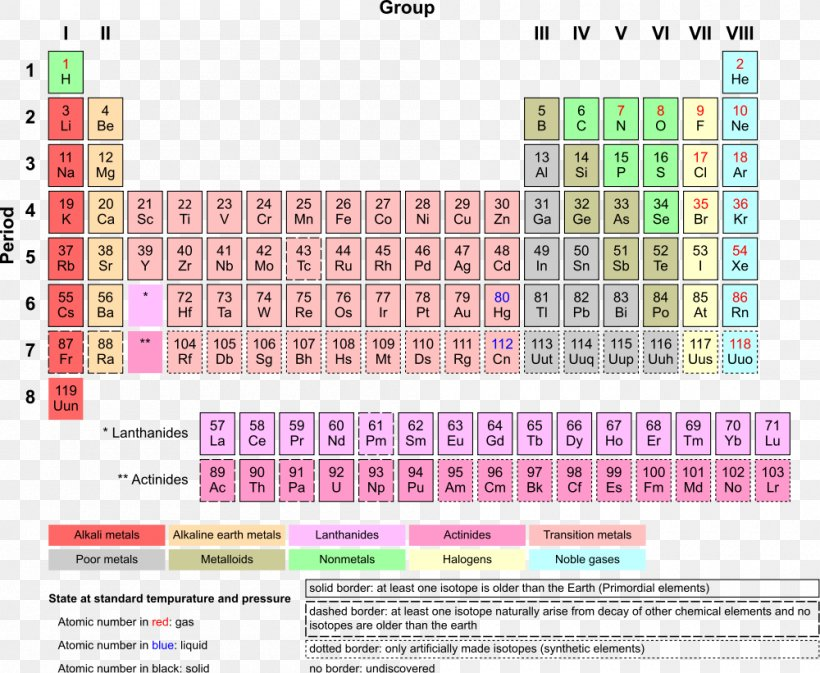 Periodic Table Chemical Element Chemistry Transition Metal