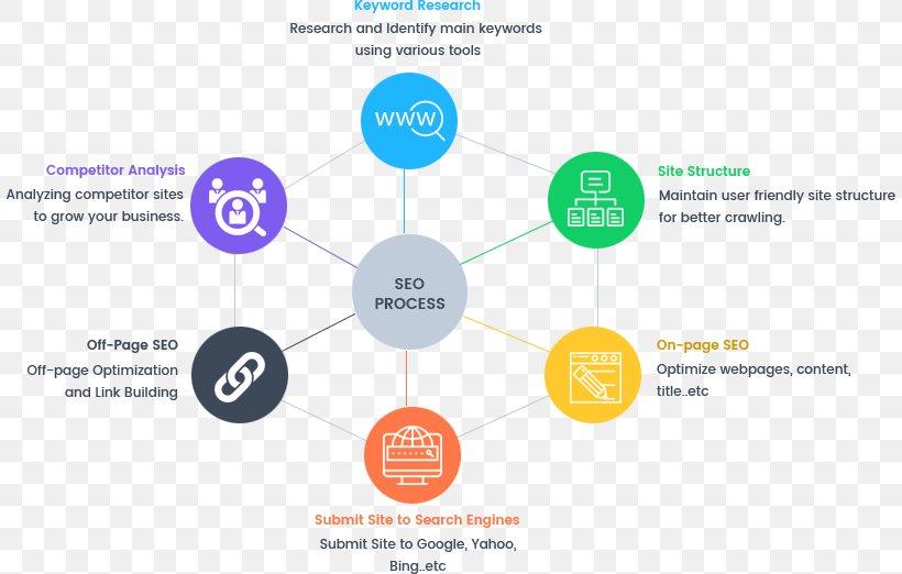 Digital Marketing Search Engine Optimization Business Reputation Management, PNG, 809x522px, Digital Marketing, Brand, Business, Communication, Diagram Download Free