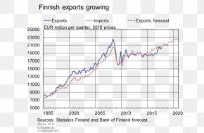 Swedishspeaking Population Of Finland - Economy Of Finland Bank Of Finland Export Balance Of Trade PNG