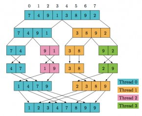 Concurrent Court Cliparts - Multithreading Merge Sort Concurrent Computing Clip Art PNG