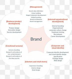 Business - Brand Management Business Marketing Brand Design PNG